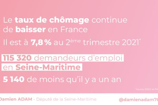Bonne nouvelle, le chômage continue de baisser en France et en Seine-Maritime au 2e trimestre 2021