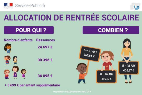 L'allocation de rentrée scolaire est versée dès aujourd'hui pour 3 millions de foyers
