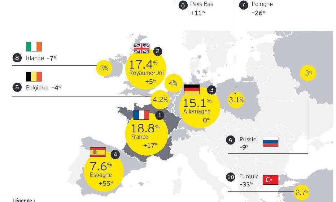 La France sur le podium des pays attractifs pour les investissements étrangers
