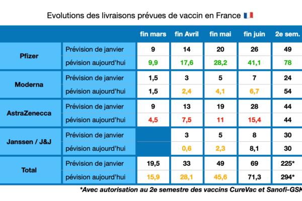 Livraisons des vaccins en France : où en est-on ?